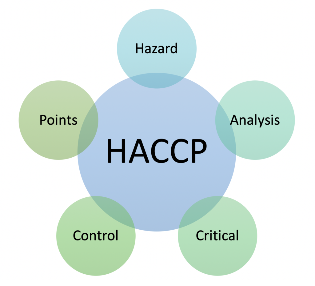 HACCP certification Nigeria
