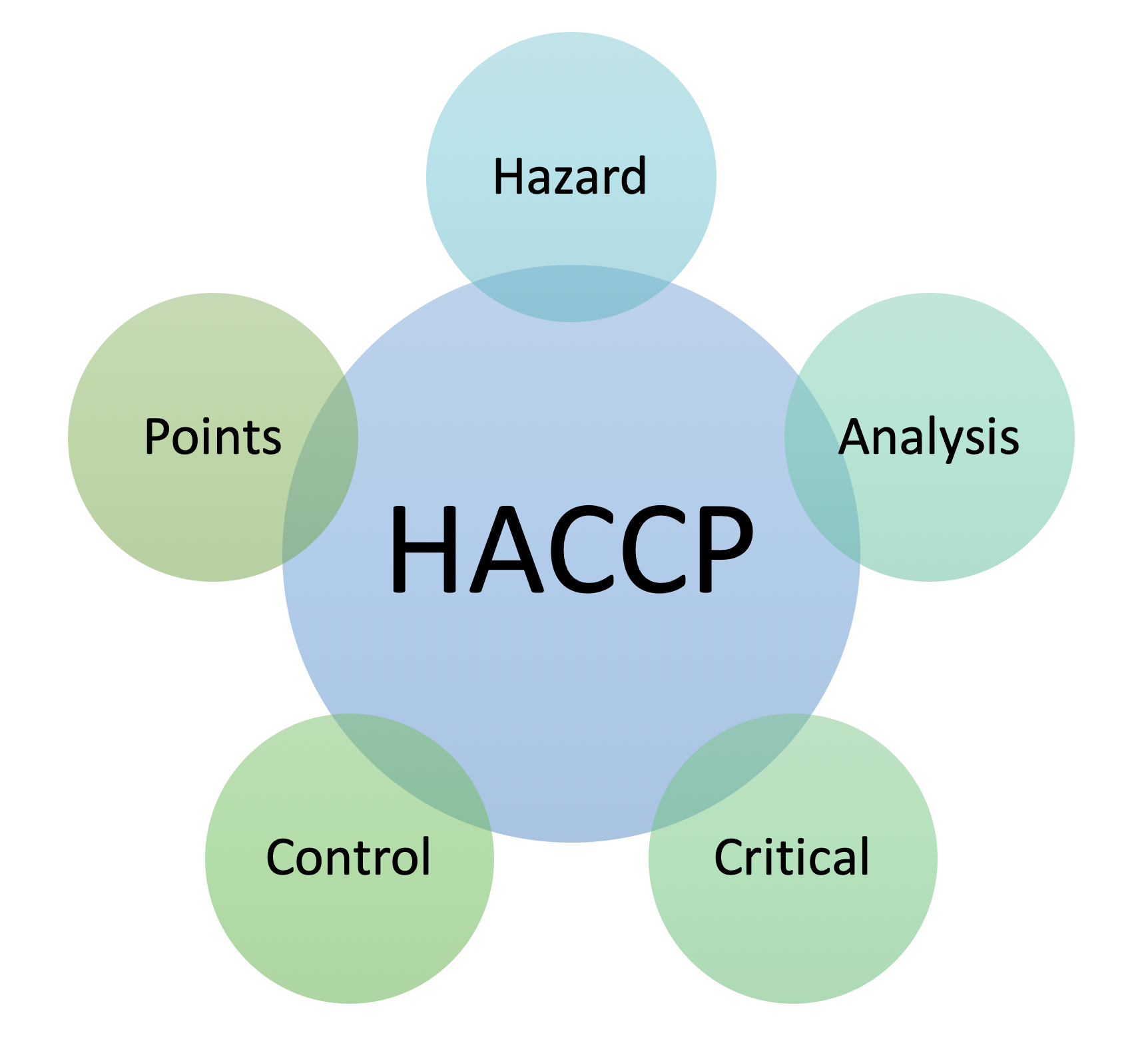 HACCP certification USA